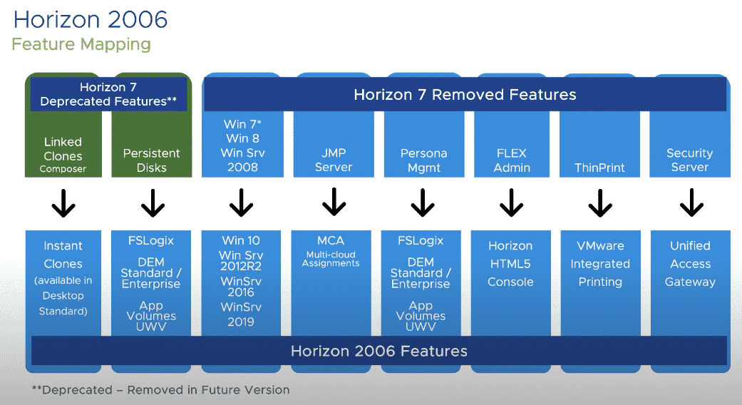 Here is a chart of the Horizon 2006 deprecated and removed features.